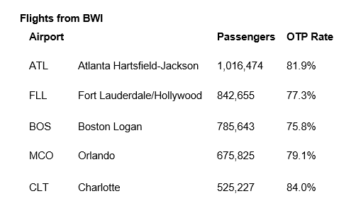 Flights from BWI (Screenshot)